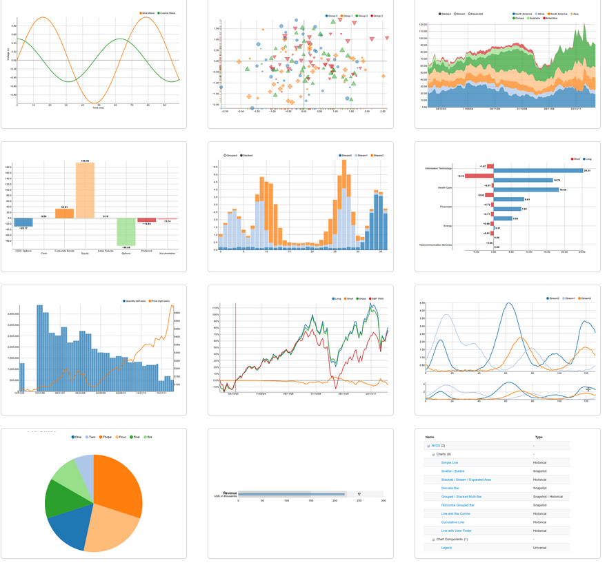 Javascript graphs and charts libraries comparison tables 4 likes ccuart Gallery