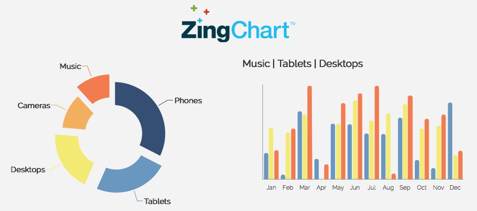 Chart js C3 D3 Highchart FusionCharts Google Chart | Comparison