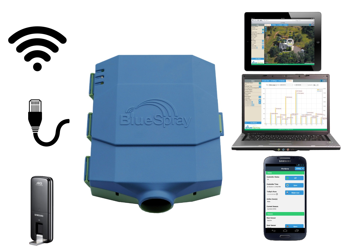 Smart Networked Sprinkler/Irrigation Controllers | Comparison tables ...